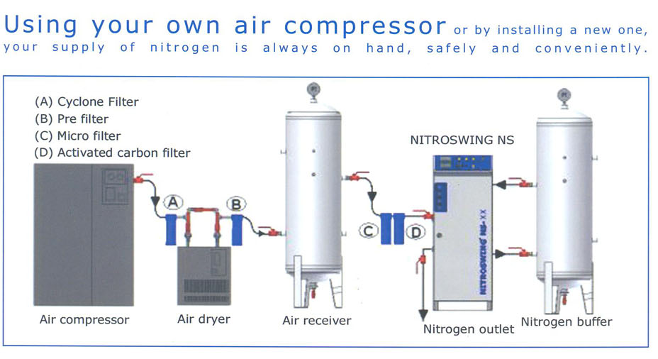 Use own air compressor
